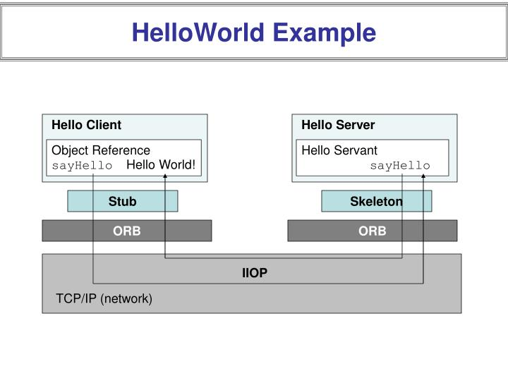 HelloWorld Example