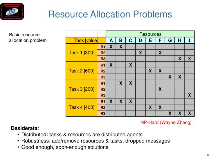 Resource Allocation Problems