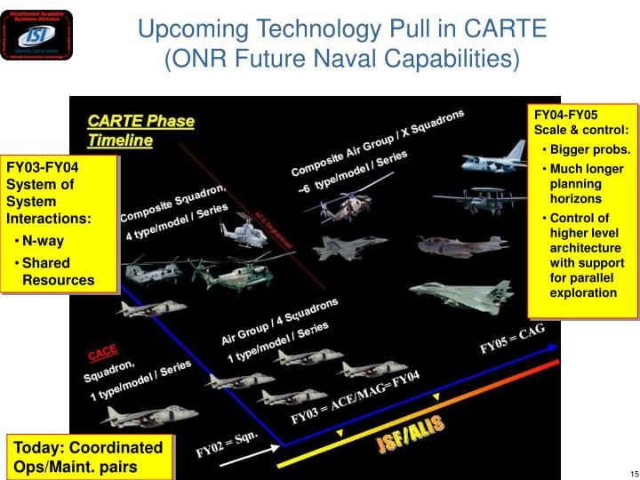 Upcoming Technology Pull in CARTE