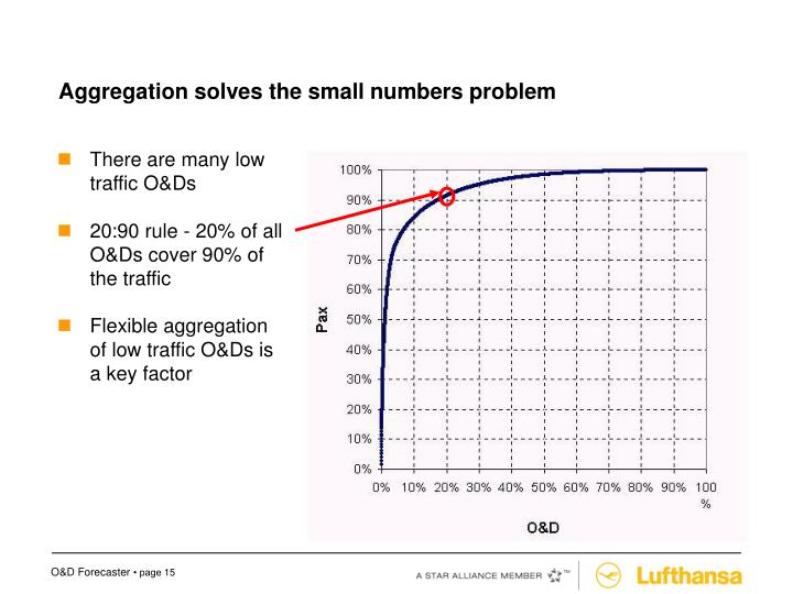Aggregation solves the small numbers problem