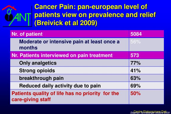 Cancer Pain: pan-european level of patients view on prevalence and relief (Breivick et al 2009)