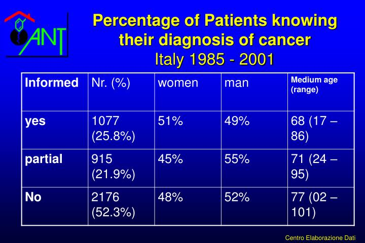 Percentage of patients knowing their diagnosis of cancer italy 1985 2001