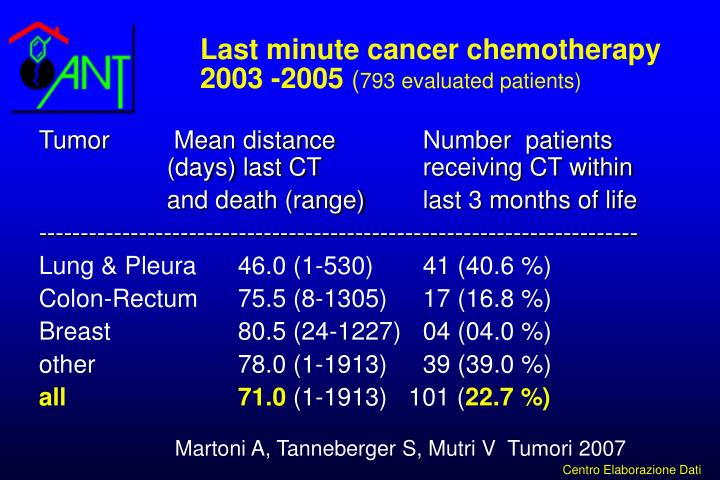 Last minute cancer chemotherapy