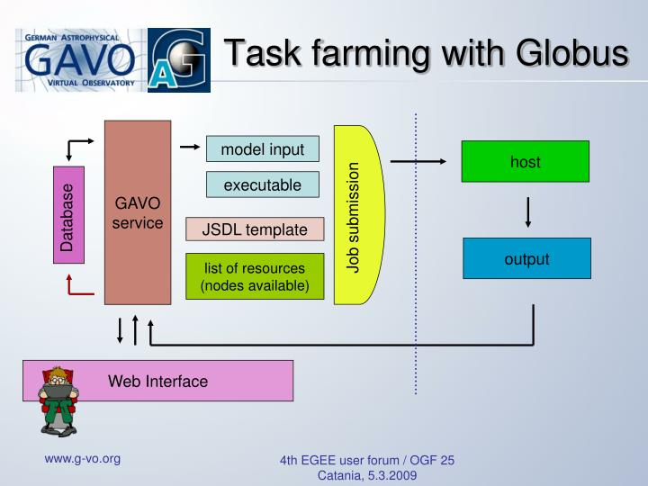 Task farming with Globus