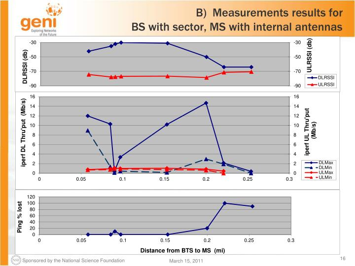 B)  Measurements results for