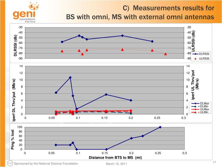 C)  Measurements results for