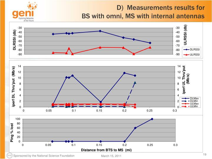 D)  Measurements results for