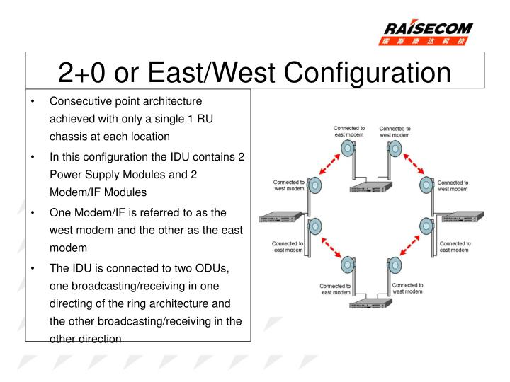 2+0 or East/West Configuration