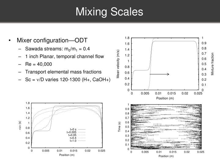 Mixing Scales
