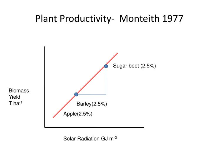 Plant Productivity-  Monteith 1977