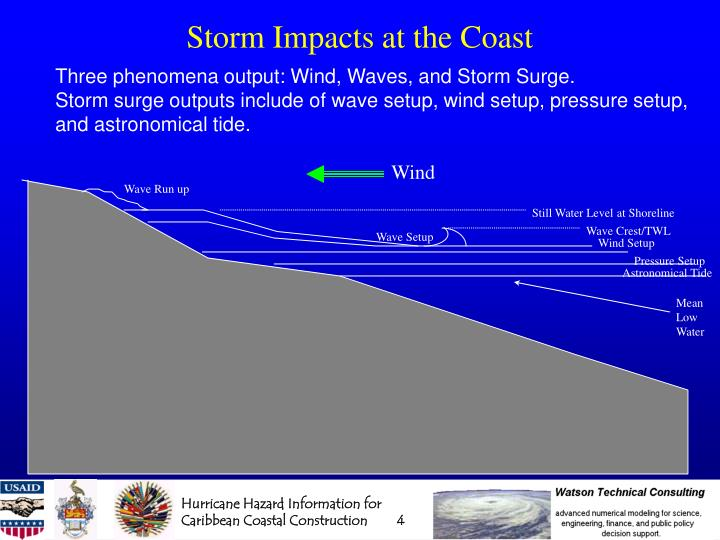 Storm Impacts at the Coast