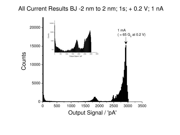 All Current Results BJ -2 nm to 2 nm; 1s; + 0.2 V; 1 nA
