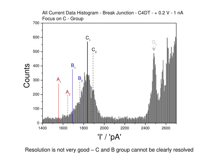 Resolution is not very good – C and B group cannot be clearly resolved