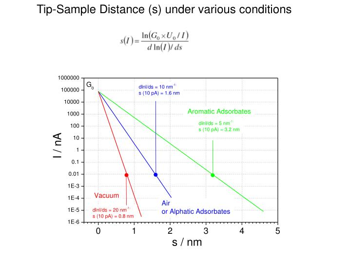 Tip-Sample Distance (s) under various conditions