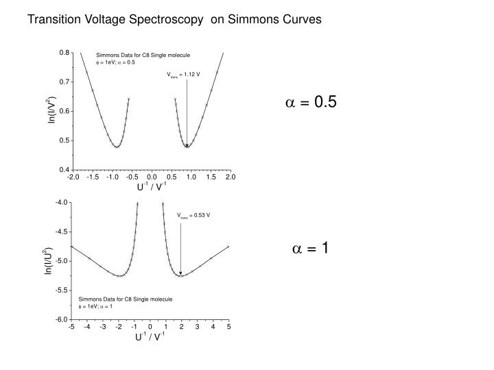 Transition Voltage Spectroscopy  on Simmons Curves