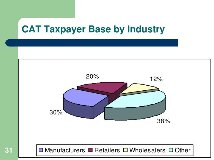 CAT Taxpayer Base by Industry
