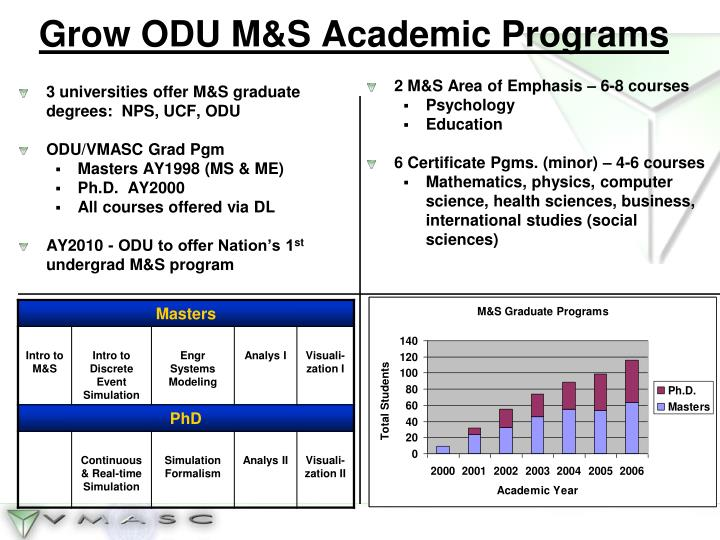 Grow ODU M&S Academic Programs