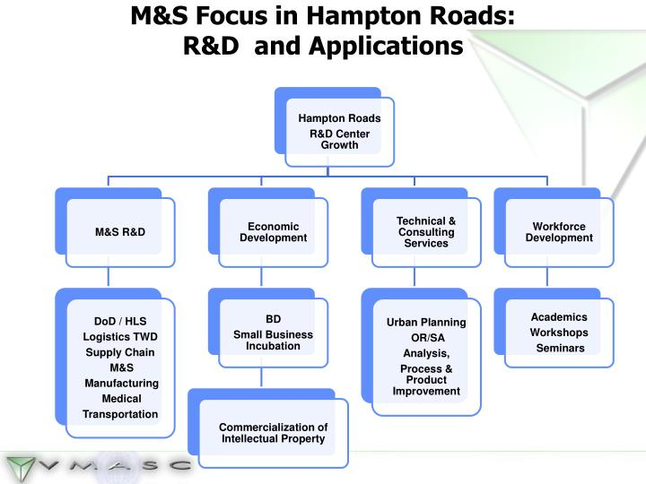 M&S Focus in Hampton Roads:
