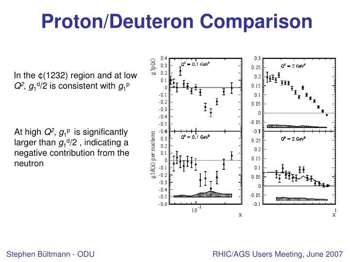 Proton/Deuteron Comparison