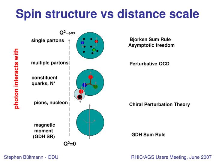 Spin structure vs distance scale