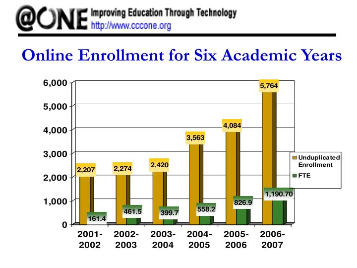 Online Enrollment for Six Academic Years