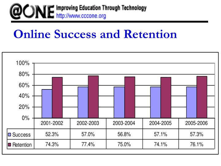 Online Success and Retention