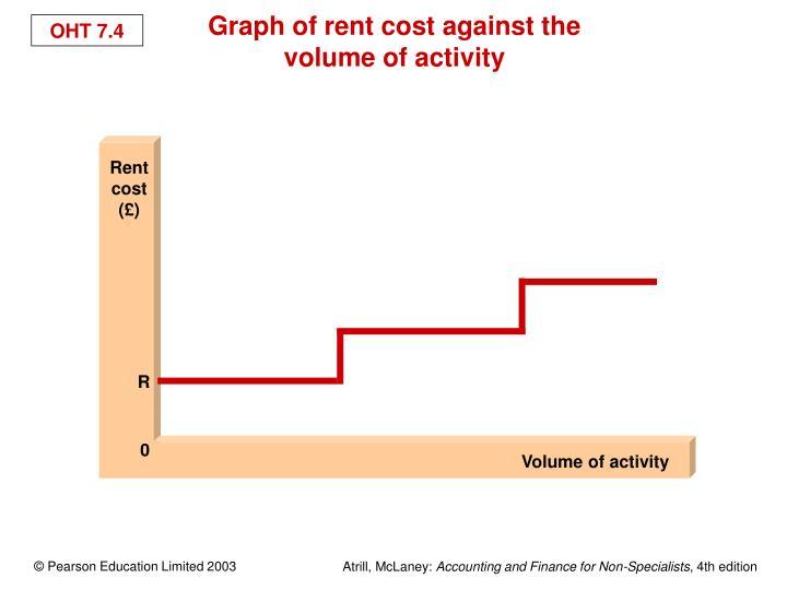 Rent cost (£)