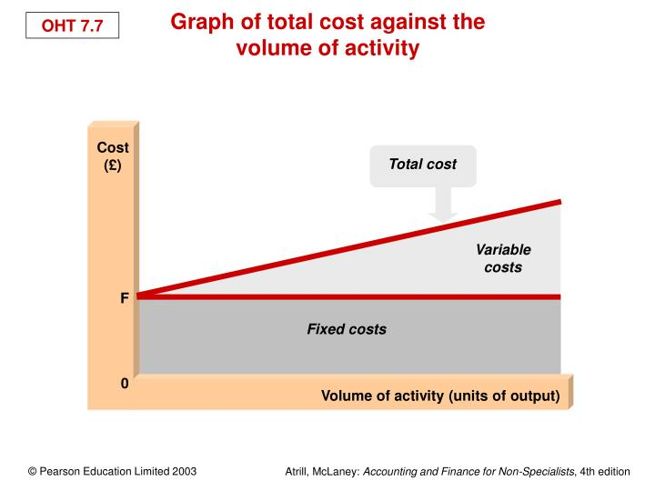 Cost (£)