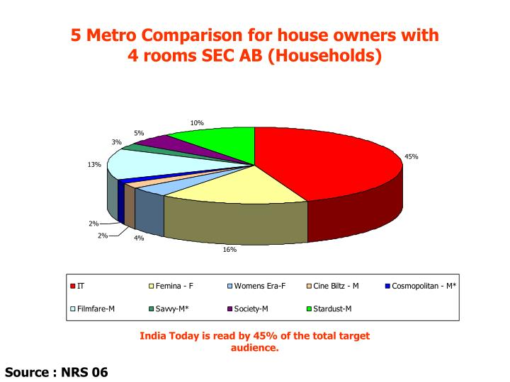 5 Metro Comparison for house owners with          4 rooms SEC AB (Households)