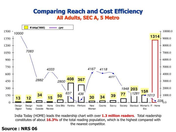 Comparing Reach and Cost Efficiency