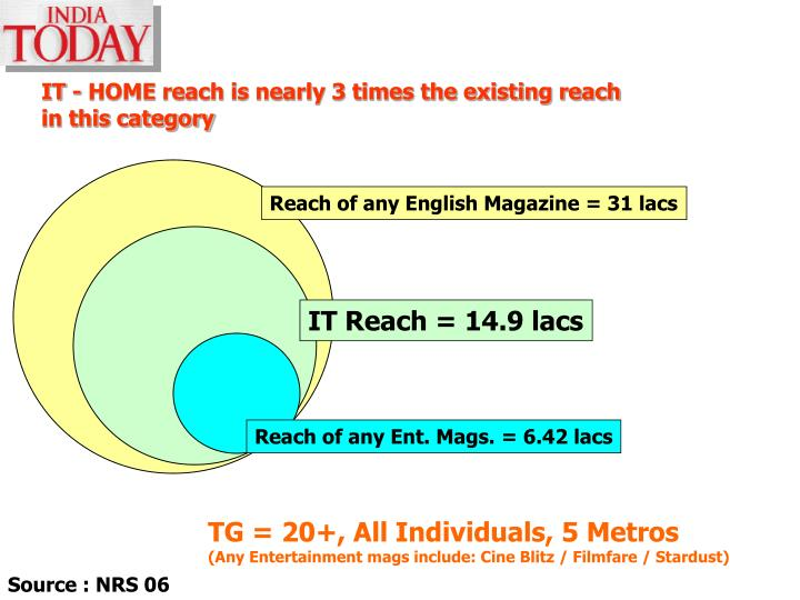IT - HOME reach is nearly 3 times the existing reach in this category