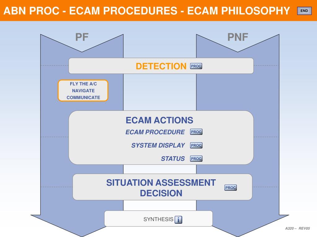 PPT - ABN PROC - ECAM PROCEDURES - ECAM PHILOSOPHY