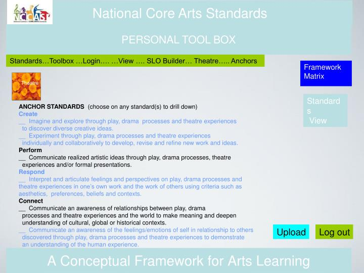 A Conceptual Framework for Arts Learning