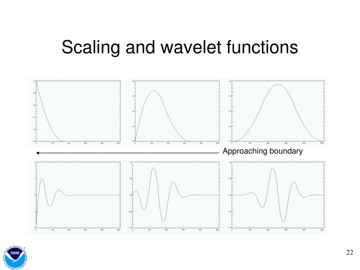Scaling and wavelet functions