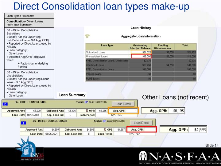 Direct Consolidation loan types make-up