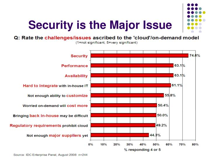 Security is the Major Issue