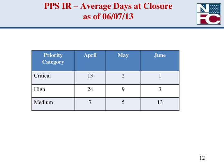 PPS IR – Average Days at Closure