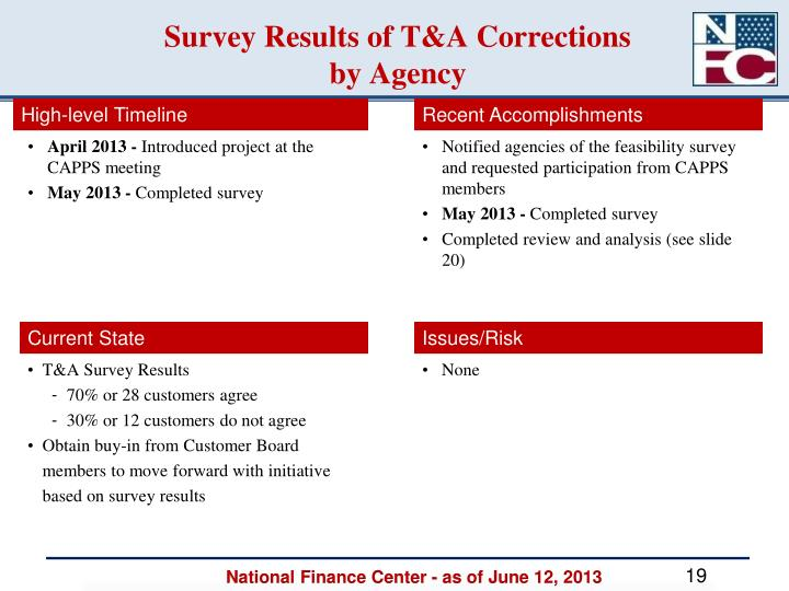 Survey Results of T&A Corrections