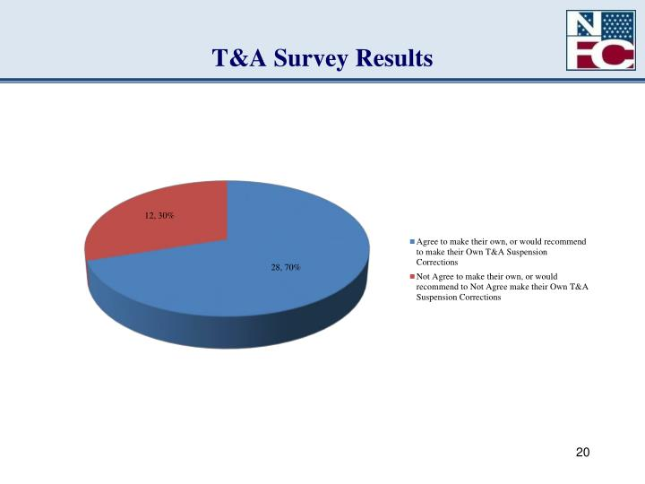 T&A Survey Results