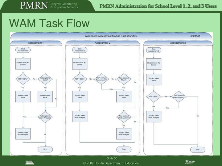 WAM Task Flow