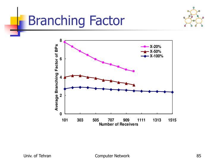 Branching Factor