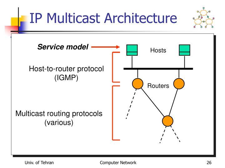 IP Multicast Architecture