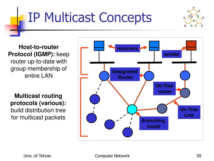 IP Multicast Concepts