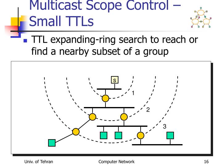 Multicast Scope Control – Small TTLs