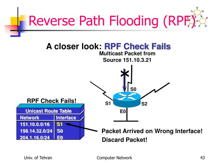 Multicast Packet from