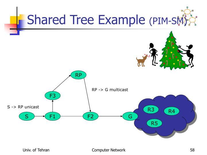 Shared Tree Example
