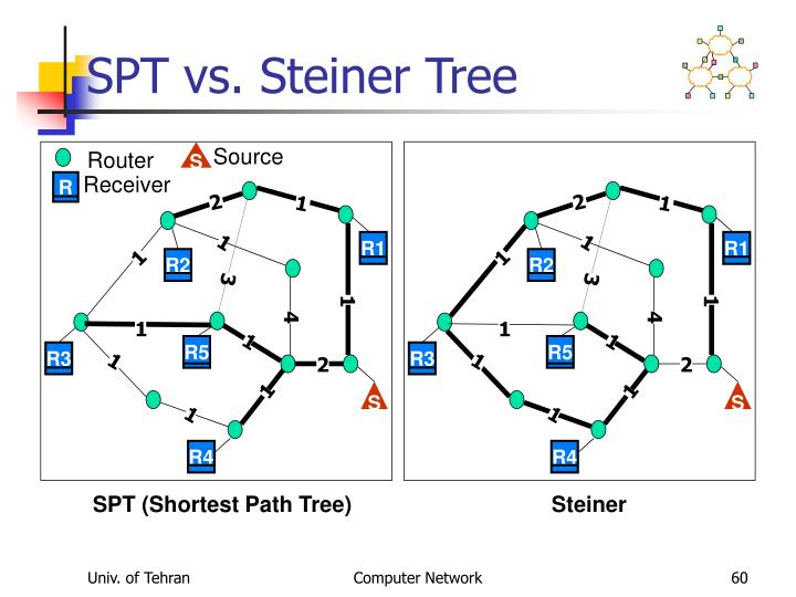 SPT vs. Steiner Tree