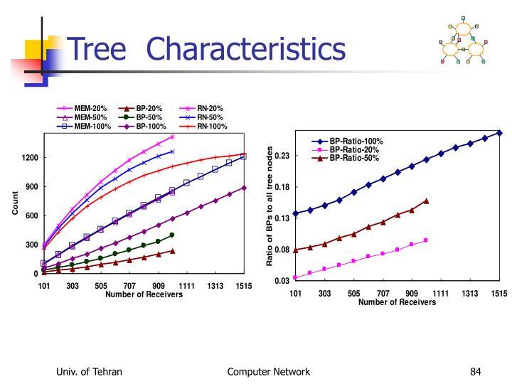 Tree  Characteristics