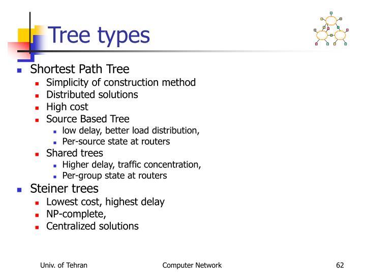 Tree types
