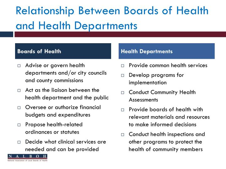 Relationship Between Boards of Health and Health Departments